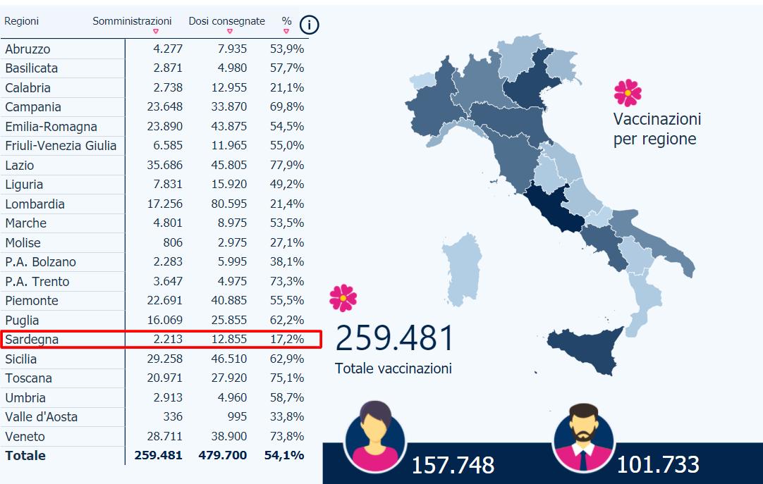 dati vaccinazioni sardegna italia